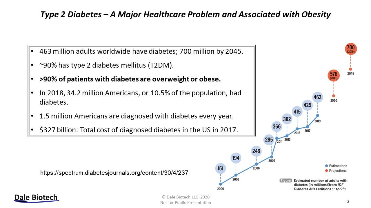 Dale Biotech - Type 2 Diabetes
